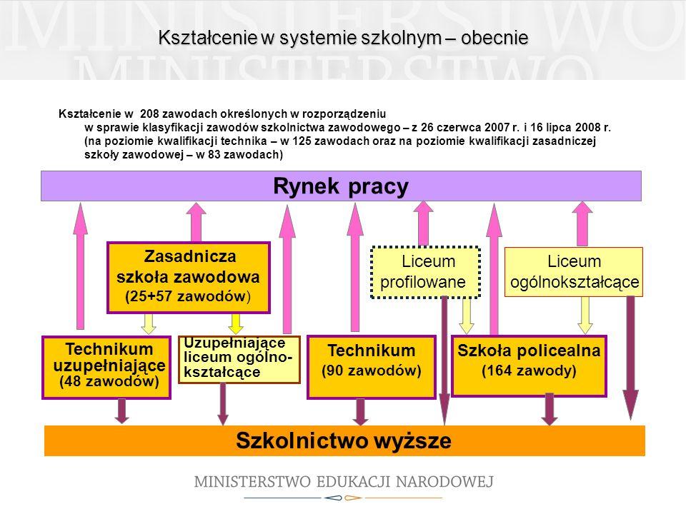 Kształcenie w systemie szkolnym – obecnie Kształcenie w 208 zawodach określonych w rozporządzeniu w sprawie klasyfikacji zawodów szkolnictwa zawodoweg