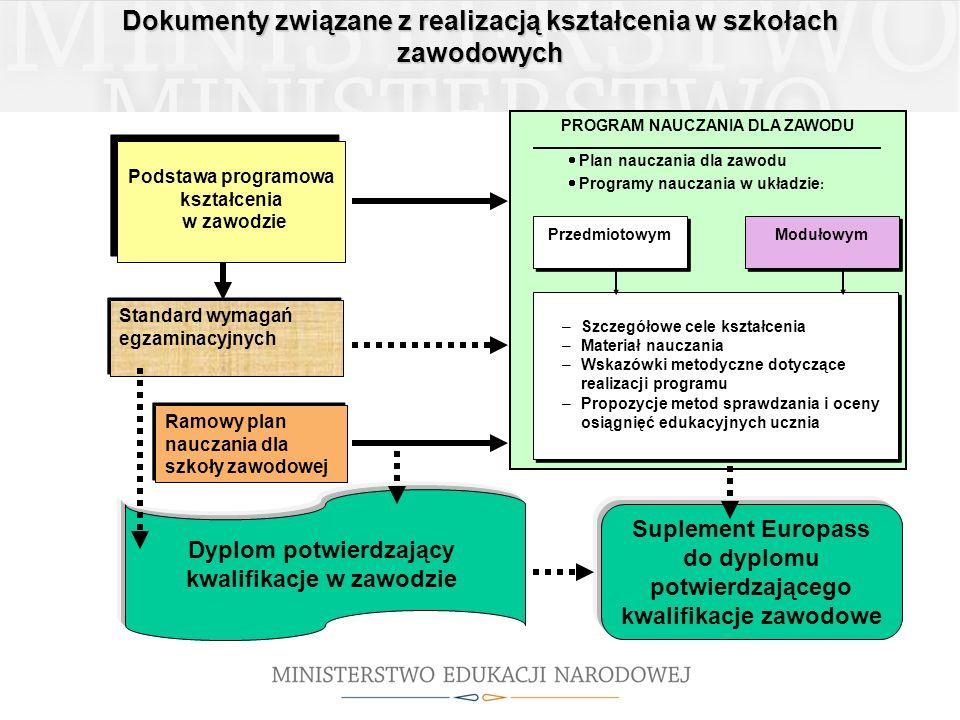 Dokumenty związane z realizacją kształcenia w szkołach zawodowych Ramowy plan nauczania dla szkoły zawodowej PROGRAM NAUCZANIA DLA ZAWODU Plan nauczan
