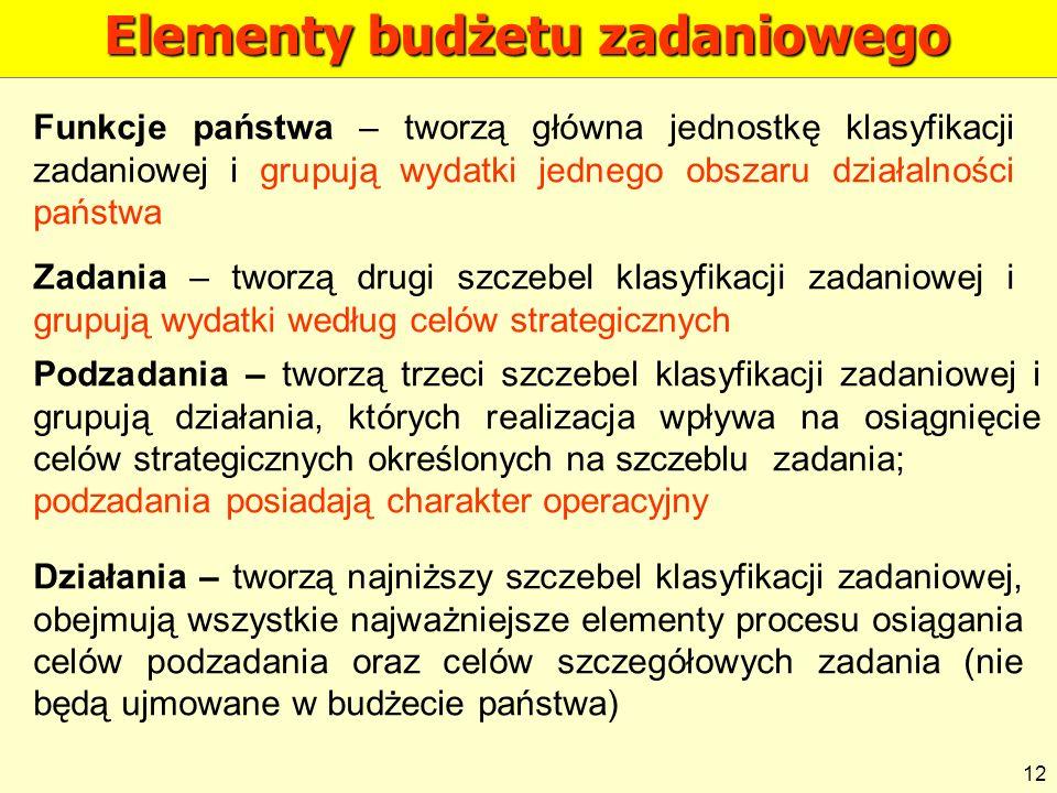 Elementy budżetu zadaniowego Funkcje państwa – tworzą główna jednostkę klasyfikacji zadaniowej i grupują wydatki jednego obszaru działalności państwa