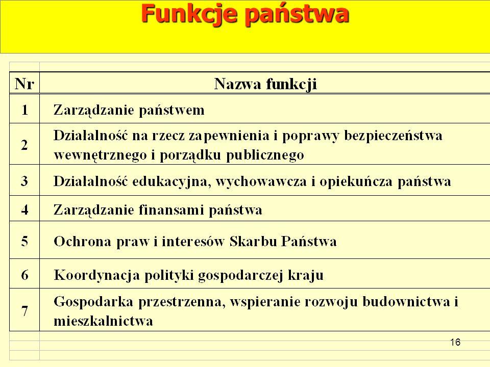 16 Funkcje państwa