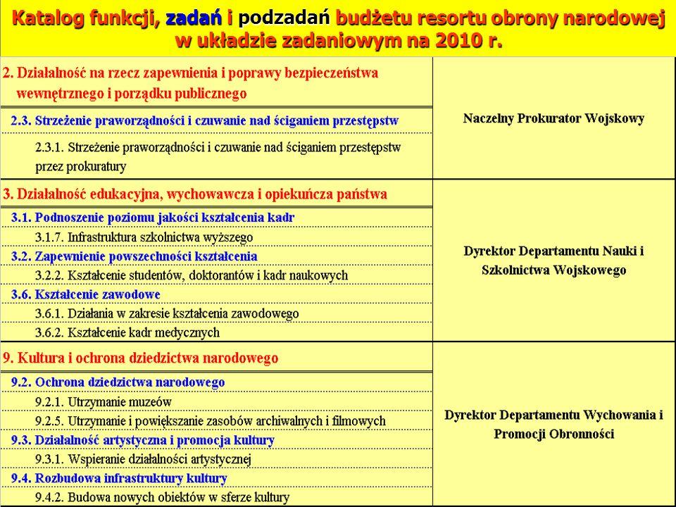 Katalog funkcji, zadań i podzadań budżetu resortu obrony narodowej w układzie zadaniowym na 2010 r. 19