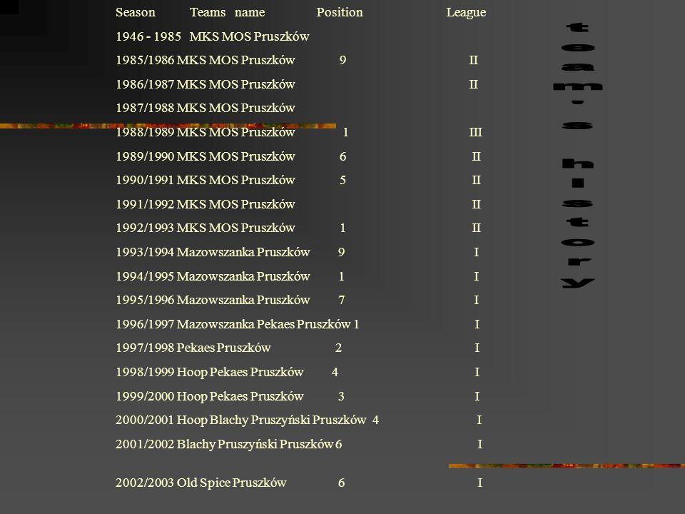 Season Teams name Position League 1946 - 1985 MKS MOS Pruszków 1985/1986 MKS MOS Pruszków 9 II 1986/1987 MKS MOS Pruszków II 1987/1988 MKS MOS Pruszkó