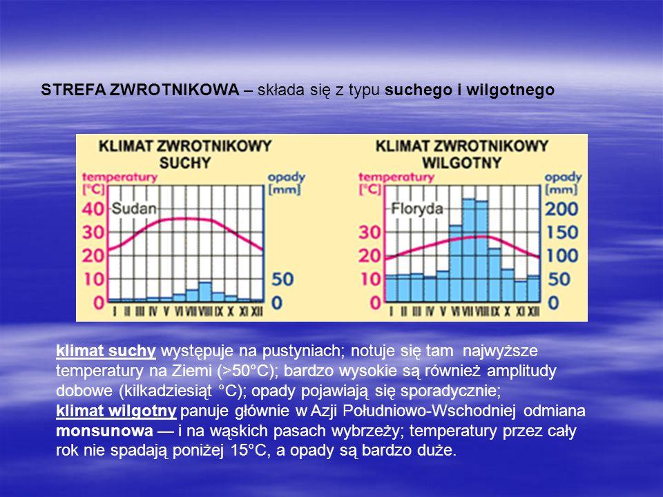 STREFA ZWROTNIKOWA – składa się z typu suchego i wilgotnego klimat suchy występuje na pustyniach; notuje się tam najwyższe temperatury na Ziemi (>50°C