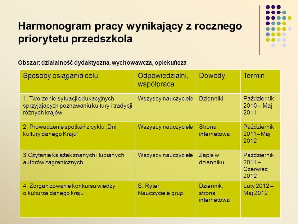 Harmonogram pracy wynikający z rocznego priorytetu przedszkola Obszar: działalność dydaktyczna, wychowawcza, opiekuńcza Sposoby osiągania celuOdpowiedzialni, współpraca DowodyTermin 1.