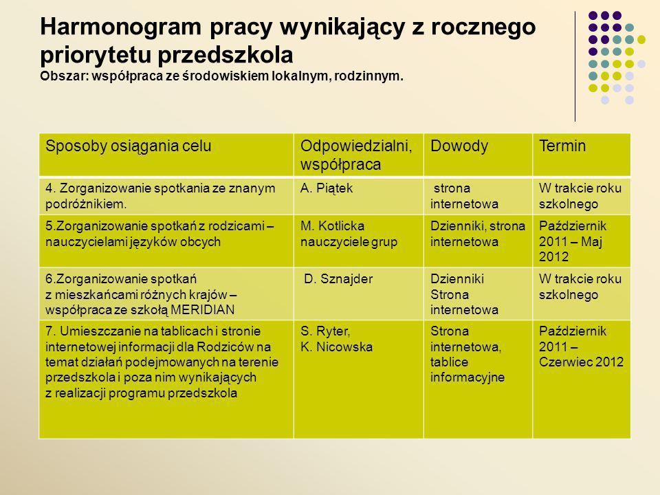 Harmonogram pracy wynikający z rocznego priorytetu przedszkola Sposoby osiągania celuOdpowiedzial ni, współpraca DowodyTermin 1.