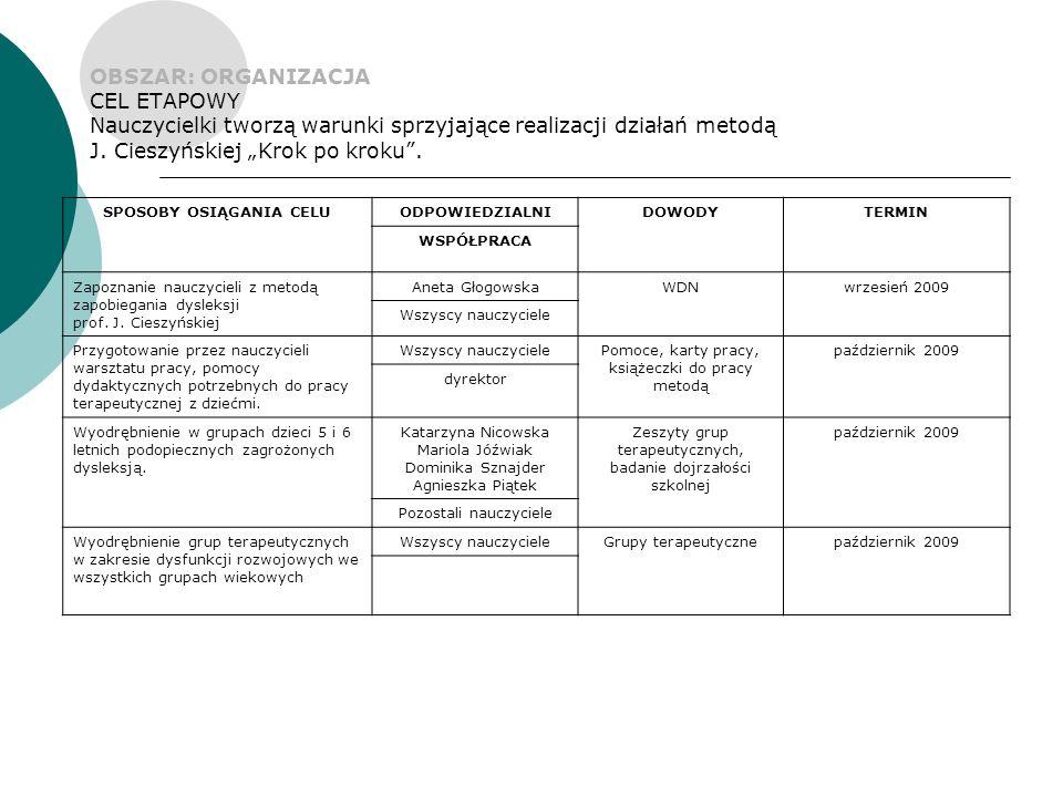 OBSZAR: ORGANIZACJA CEL ETAPOWY Nauczycielki tworzą warunki sprzyjające realizacji działań metodą J.