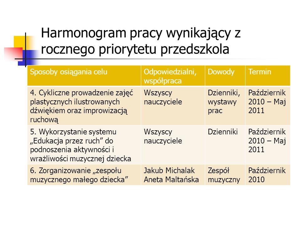 Harmonogram pracy wynikający z rocznego priorytetu przedszkola Sposoby osiągania celuOdpowiedzialni, współpraca DowodyTermin 4. Cykliczne prowadzenie