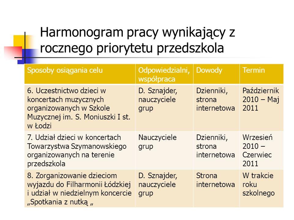 Harmonogram pracy wynikający z rocznego priorytetu przedszkola Sposoby osiągania celuOdpowiedzialni, współpraca DowodyTermin 1.