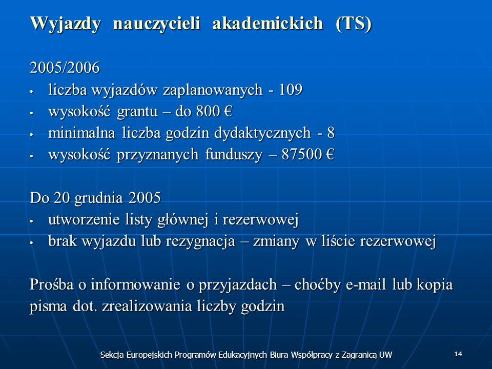 Sekcja Europejskich Programów Edukacyjnych Biura Współpracy z Zagranicą UW 14 Wyjazdy nauczycieli akademickich (TS) 2005/2006 liczba wyjazdów zaplanow
