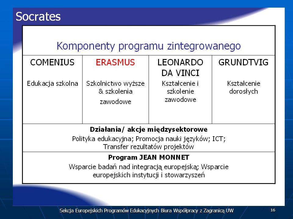 Sekcja Europejskich Programów Edukacyjnych Biura Współpracy z Zagranicą UW 16