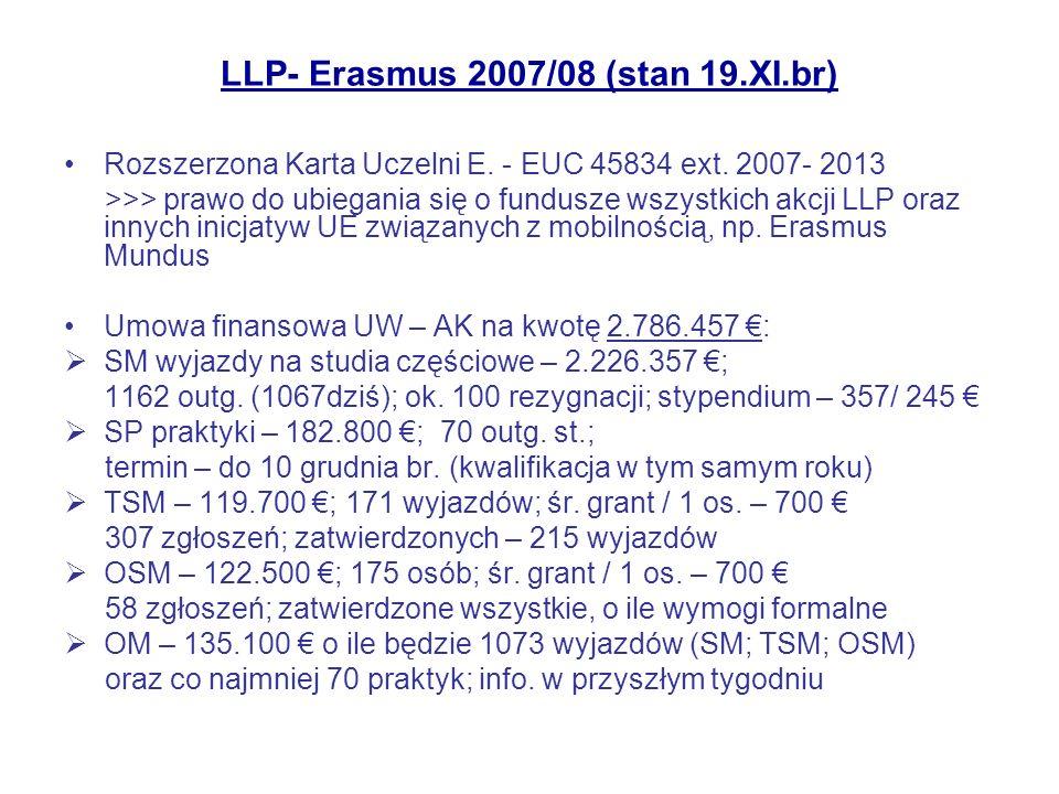 LLP- Erasmus 2007/08 nowe cele + nowy budżet nowe akcje – praktyki studenckie – wyjazdy (przyjazdy) szkoleniowe pracowników – nowe typy projektów większe sformalizowanie – nowe obowiązkowe formularze (np.