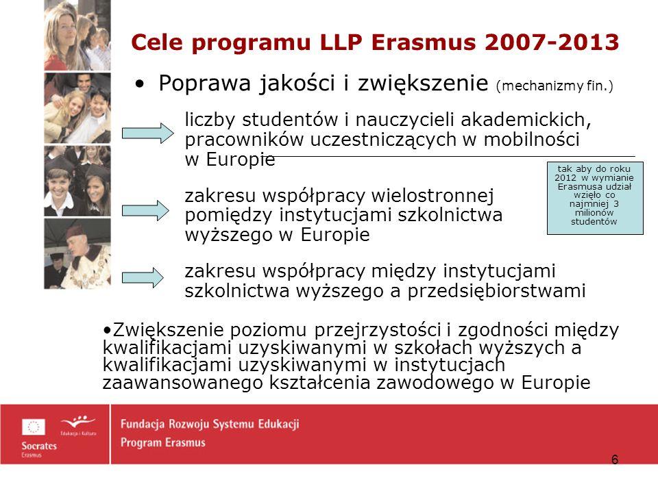 17 Uzyskanie przez uczelnię prawa uczestnictwa w programie 2007-2013 Karta Uczelni Erasmusa (Erasmus University Charter, EUC) 2007-2013 Standardowa Fundusze na wymianę (bez wyjazdów studentów na praktyki) Udział w projektach wielostronnych Rozszerzona Fundusze na mobilność, w tym wyjazdy studentów na praktyki Udział w projektach wielostronnych