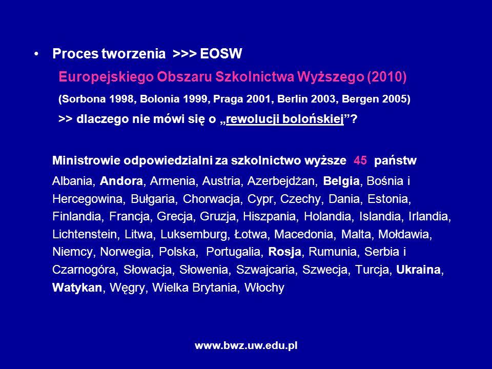 www.bwz.uw.edu.pl Proces tworzenia >>> EOSW Europejskiego Obszaru Szkolnictwa Wyższego (2010) (Sorbona 1998, Bolonia 1999, Praga 2001, Berlin 2003, Bergen 2005) >> dlaczego nie mówi się o rewolucji bolońskiej.