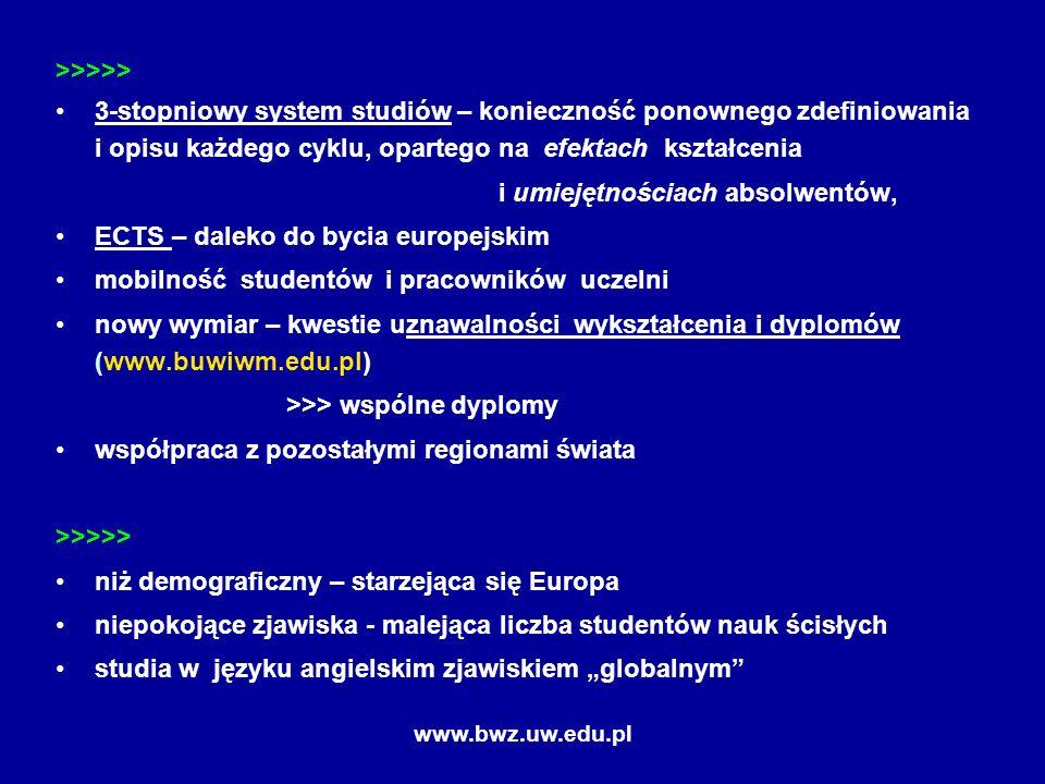 www.bwz.uw.edu.pl >>>>> 3-stopniowy system studiów – konieczność ponownego zdefiniowania i opisu każdego cyklu, opartego na efektach kształcenia i umiejętnościach absolwentów, ECTS – daleko do bycia europejskim mobilność studentów i pracowników uczelni nowy wymiar – kwestie uznawalności wykształcenia i dyplomów (www.buwiwm.edu.pl) >>> wspólne dyplomy współpraca z pozostałymi regionami świata >>>>> niż demograficzny – starzejąca się Europa niepokojące zjawiska - malejąca liczba studentów nauk ścisłych studia w języku angielskim zjawiskiem globalnym