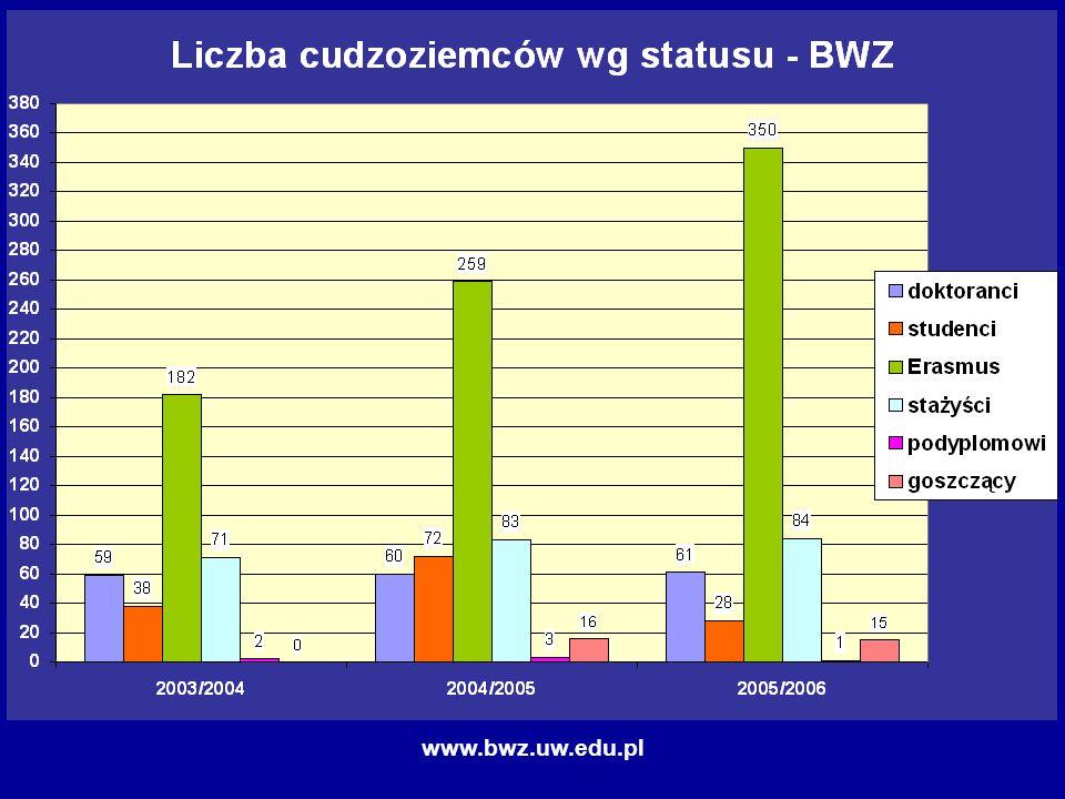 www.bwz.uw.edu.pl