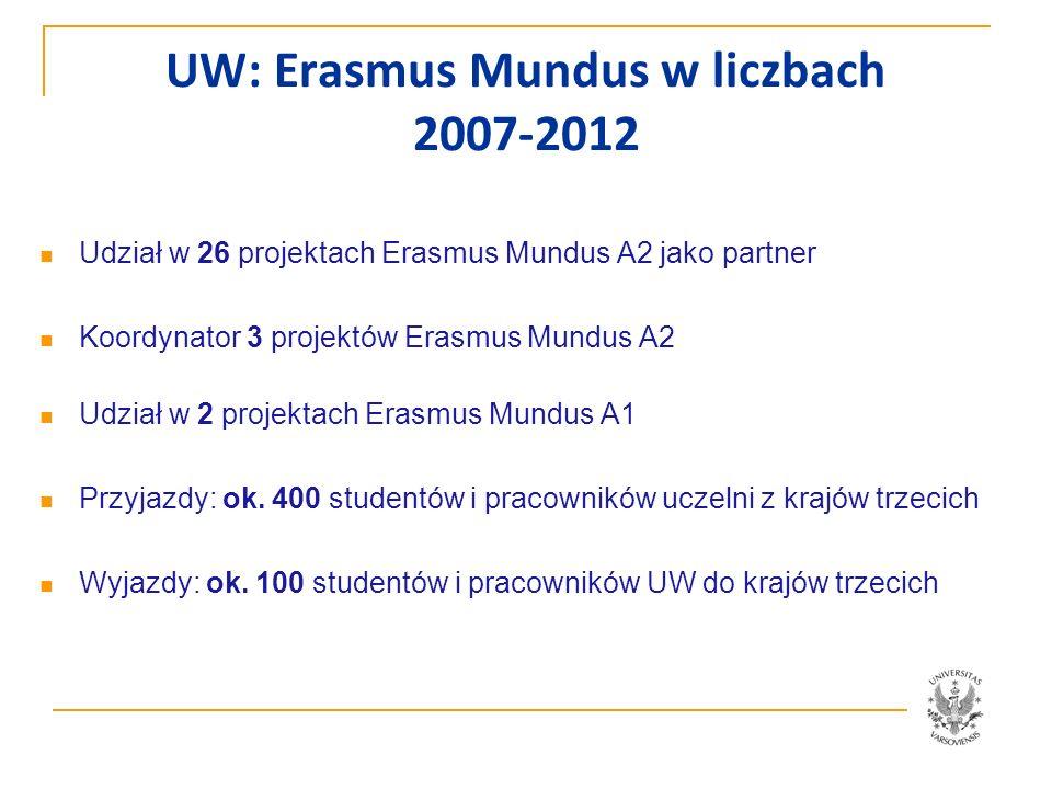 UW: Erasmus Mundus w liczbach 2007-2012 Udział w 26 projektach Erasmus Mundus A2 jako partner Koordynator 3 projektów Erasmus Mundus A2 Udział w 2 pro