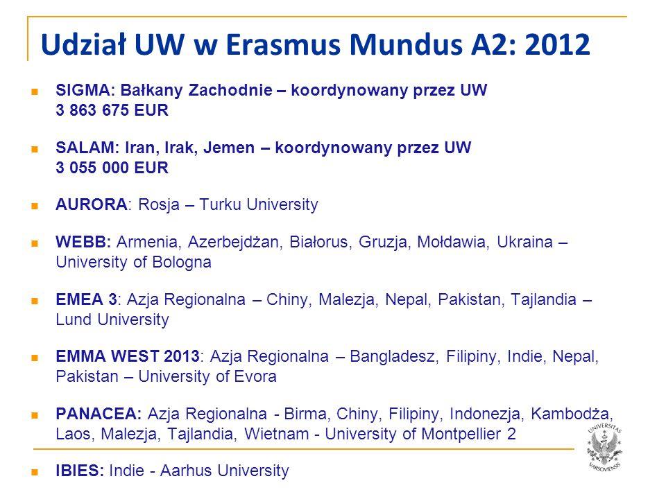 Udział UW w Erasmus Mundus A2: 2012 SIGMA: Bałkany Zachodnie – koordynowany przez UW 3 863 675 EUR SALAM: Iran, Irak, Jemen – koordynowany przez UW 3
