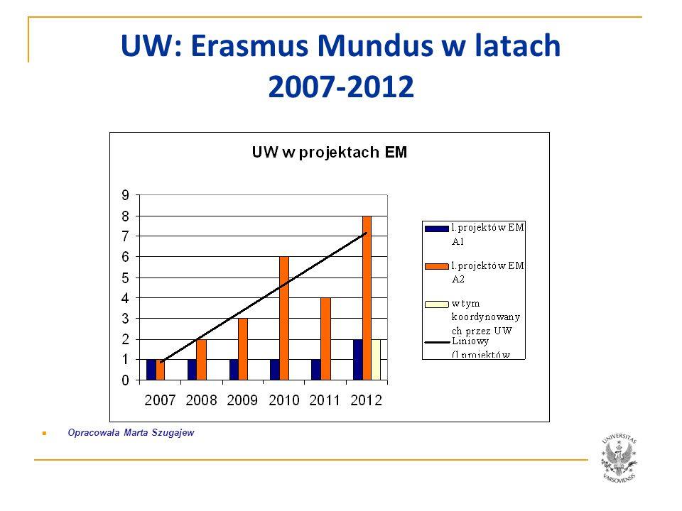 UW: Erasmus Mundus w latach 2007-2012 Opracowała Marta Szugajew
