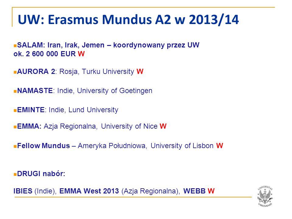 UW: Erasmus Mundus A2 w 2013/14 SALAM: Iran, Irak, Jemen – koordynowany przez UW ok. 2 600 000 EUR W AURORA 2: Rosja, Turku University W NAMASTE: Indi