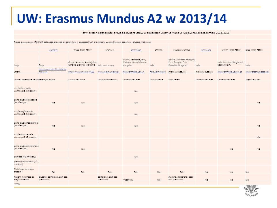 UW: Erasmus Mundus A2 w 2013/14 Potwierdzenie gotowości przyjęcia stypendystów w projektach Erasmus Mundus Akcja 2 na rok akademicki 2014/2015 Proszę