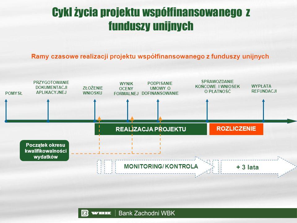 Cykl życia projektu współfinansowanego z funduszy unijnych Ramy czasowe realizacji projektu współfinansowanego z funduszy unijnych POMYSŁ PRZYGOTOWANI