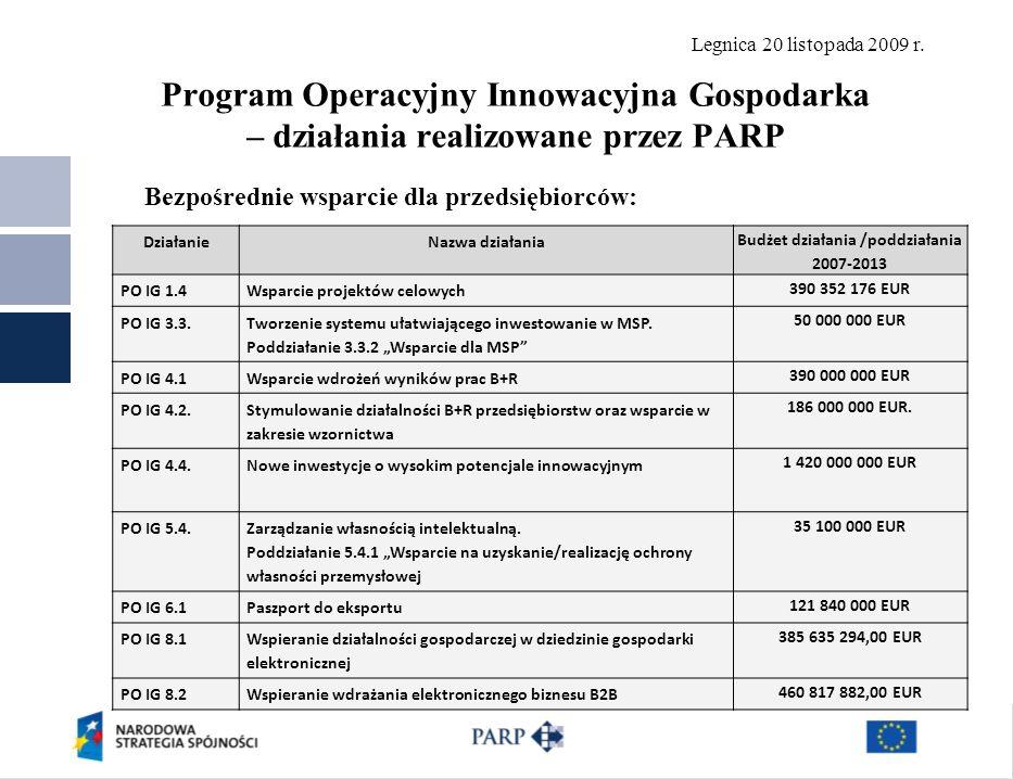 Legnica 20 listopada 2009 r. Program Operacyjny Innowacyjna Gospodarka – działania realizowane przez PARP Bezpośrednie wsparcie dla przedsiębiorców: D