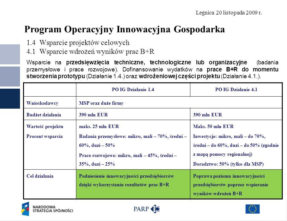 Legnica 20 listopada 2009 r. 1.4 Wsparcie projektów celowych 4.1 Wsparcie wdrożeń wyników prac B+R 14 PO IG Działanie 1.4PO IG Działanie 4.1 Wnioskoda