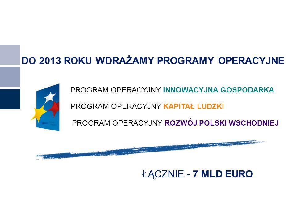 DO 2013 ROKU WDRAŻAMY PROGRAMY OPERACYJNE PROGRAM OPERACYJNY ROZWÓJ POLSKI WSCHODNIEJ ŁĄCZNIE - 7 MLD EURO PROGRAM OPERACYJNY INNOWACYJNA GOSPODARKA P