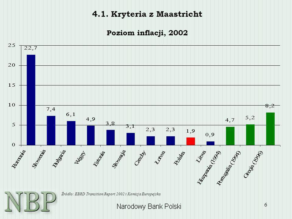 6 4.1. Kryteria z Maastricht Poziom inflacji, 2002 Źródło: EBRD Transition Report 2002 i Komisja Europejska