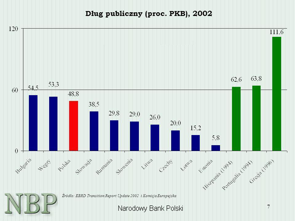 7 Dług publiczny (proc. PKB), 2002 Źródło: EBRD Transition Report Update 2002 i Komisja Europejska