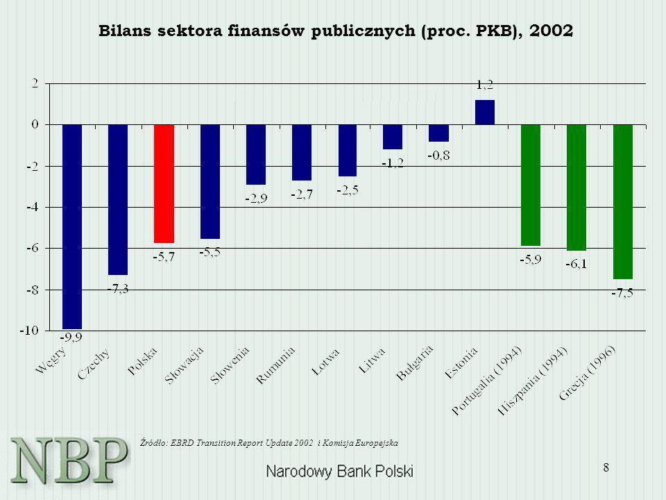 8 Bilans sektora finansów publicznych (proc. PKB), 2002 Źródło: EBRD Transition Report Update 2002 i Komisja Europejska