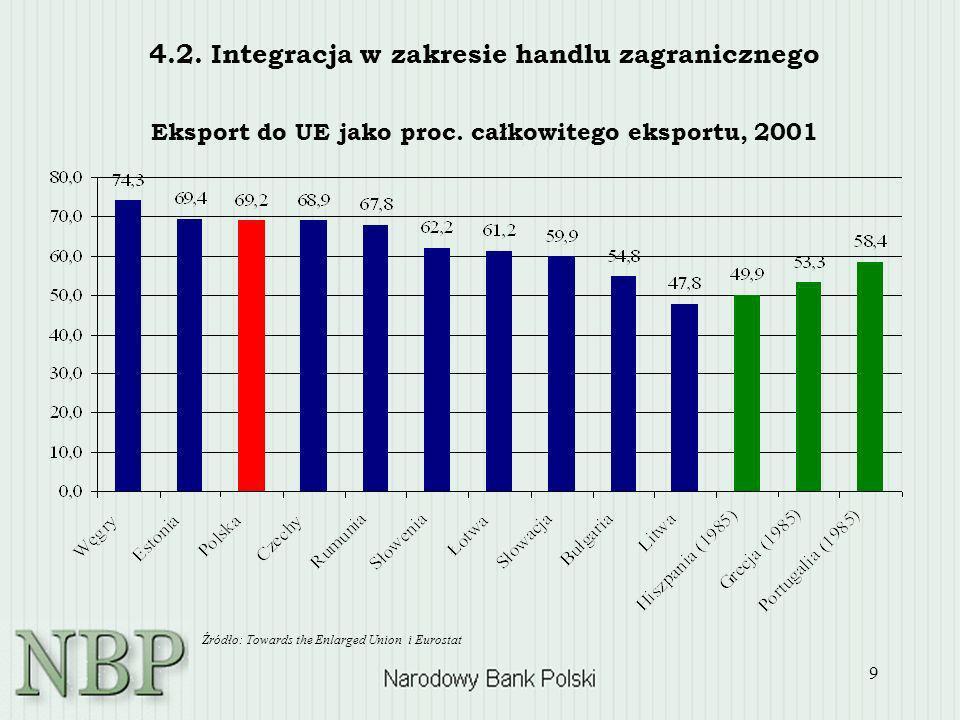 9 4.2. Integracja w zakresie handlu zagranicznego Eksport do UE jako proc. całkowitego eksportu, 2001 Źródło: Towards the Enlarged Union i Eurostat