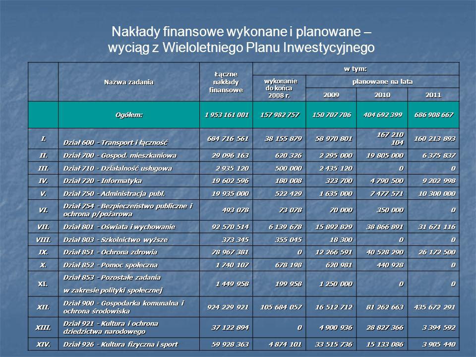 Nakłady finansowe wykonane i planowane – wyciąg z Wieloletniego Planu Inwestycyjnego Nazwa zadania Łączne nakłady finansowe w tym: wykonanie do końca