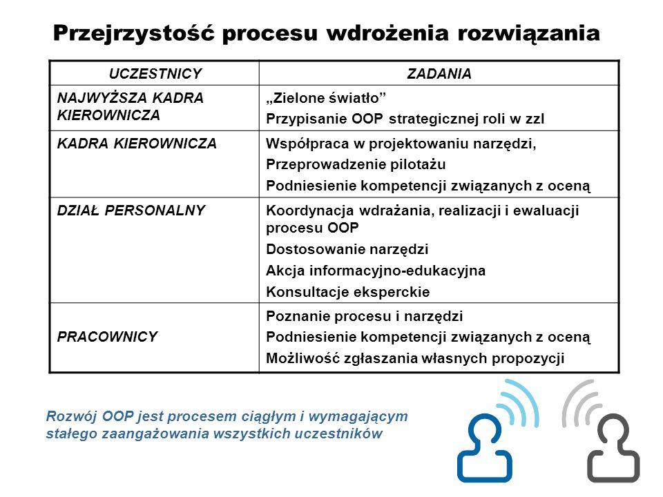 Przejrzystość procesu wdrożenia rozwiązania UCZESTNICYZADANIA NAJWYŻSZA KADRA KIEROWNICZA Zielone światło Przypisanie OOP strategicznej roli w zzl KAD