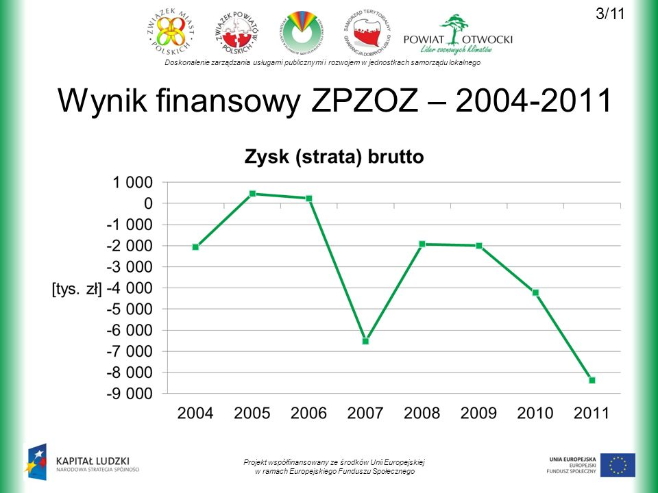 Doskonalenie zarządzania usługami publicznymi i rozwojem w jednostkach samorządu lokalnego Projekt współfinansowany ze środków Unii Europejskiej w ramach Europejskiego Funduszu Społecznego Wynik finansowy ZPZOZ – 2004-2011 3/11
