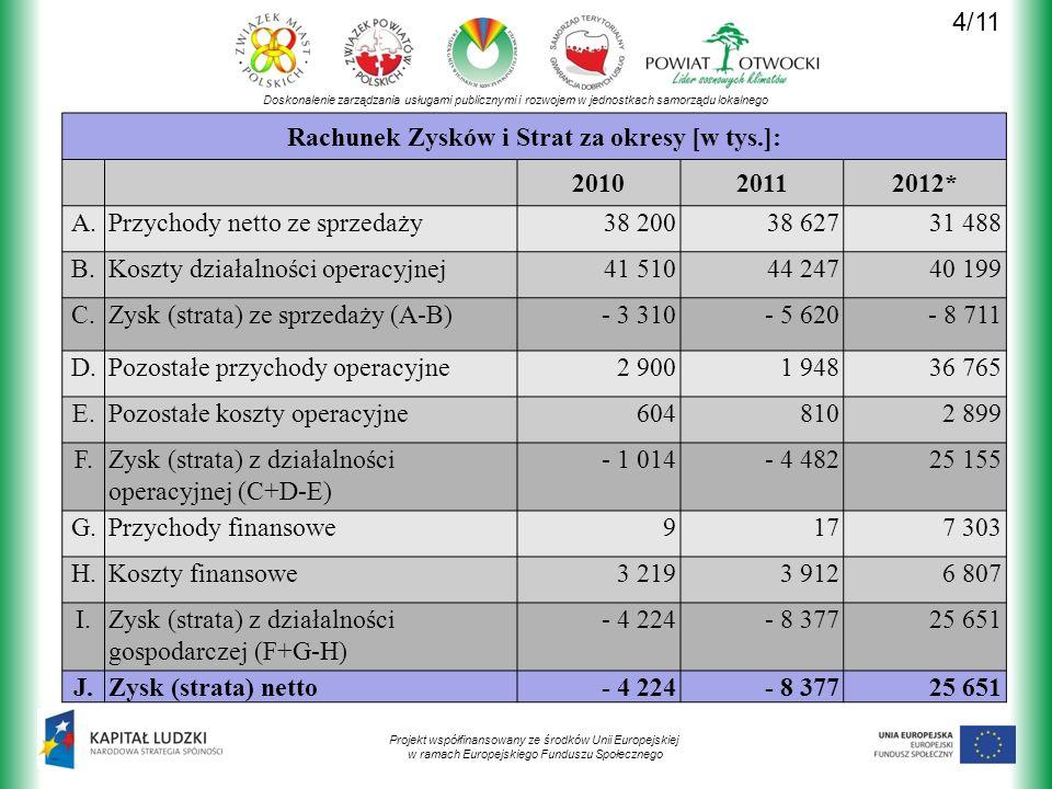 Doskonalenie zarządzania usługami publicznymi i rozwojem w jednostkach samorządu lokalnego Projekt współfinansowany ze środków Unii Europejskiej w ramach Europejskiego Funduszu Społecznego Rachunek Zysków i Strat za okresy [w tys.]: 201020112012* A.Przychody netto ze sprzedaży38 20038 62731 488 B.Koszty działalności operacyjnej41 51044 24740 199 C.Zysk (strata) ze sprzedaży (A-B)- 3 310- 5 620- 8 711 D.Pozostałe przychody operacyjne2 9001 94836 765 E.Pozostałe koszty operacyjne6048102 899 F.Zysk (strata) z działalności operacyjnej (C+D-E) - 1 014- 4 48225 155 G.Przychody finansowe9177 303 H.Koszty finansowe3 2193 9126 807 I.Zysk (strata) z działalności gospodarczej (F+G-H) - 4 224- 8 37725 651 J.Zysk (strata) netto- 4 224- 8 37725 651 4/11
