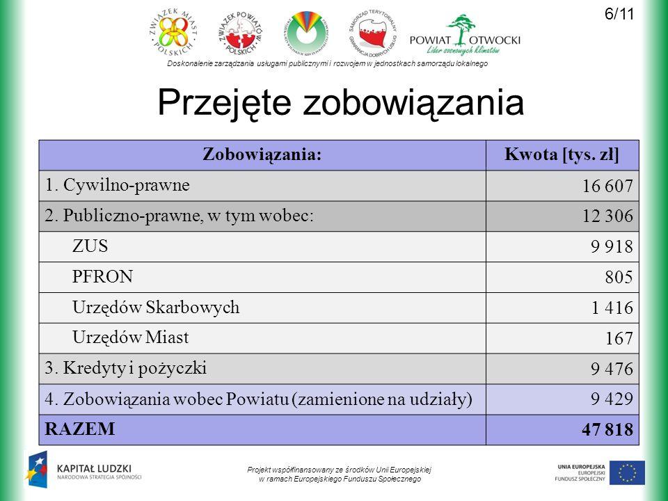 Doskonalenie zarządzania usługami publicznymi i rozwojem w jednostkach samorządu lokalnego Projekt współfinansowany ze środków Unii Europejskiej w ramach Europejskiego Funduszu Społecznego Przejęte zobowiązania Zobowiązania:Kwota [tys.