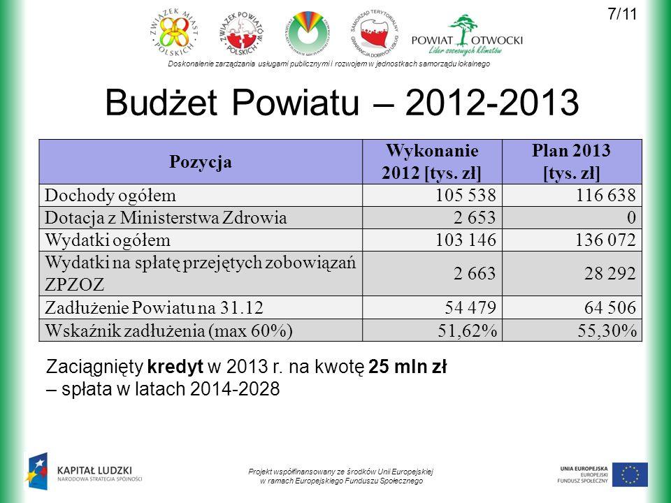 Doskonalenie zarządzania usługami publicznymi i rozwojem w jednostkach samorządu lokalnego Projekt współfinansowany ze środków Unii Europejskiej w ramach Europejskiego Funduszu Społecznego Budżet Powiatu – 2012-2013 Pozycja Wykonanie 2012 [tys.