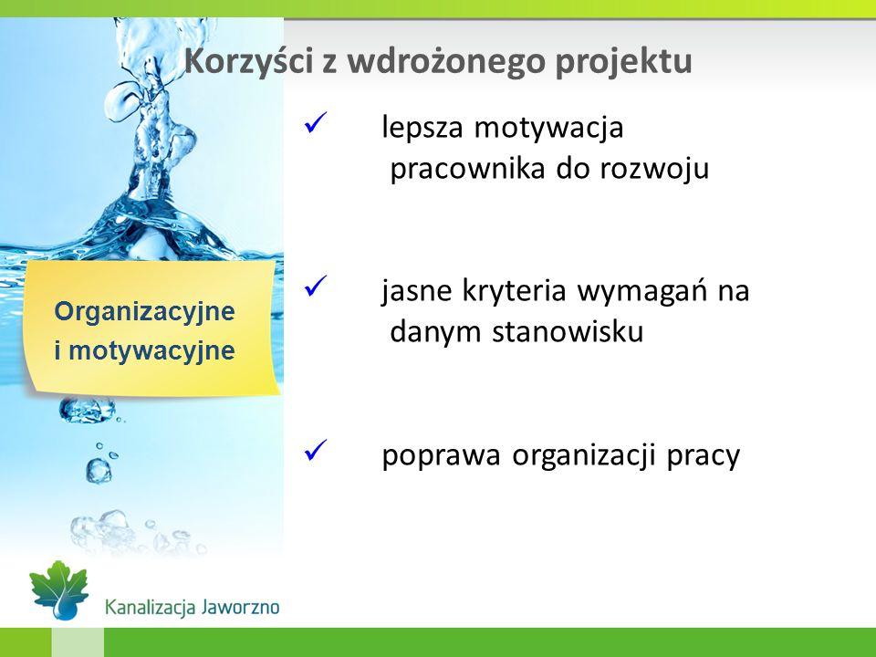 Korzyści z wdrożonego projektu Organizacyjne i motywacyjne lepsza motywacja pracownika do rozwoju jasne kryteria wymagań na danym stanowisku poprawa o