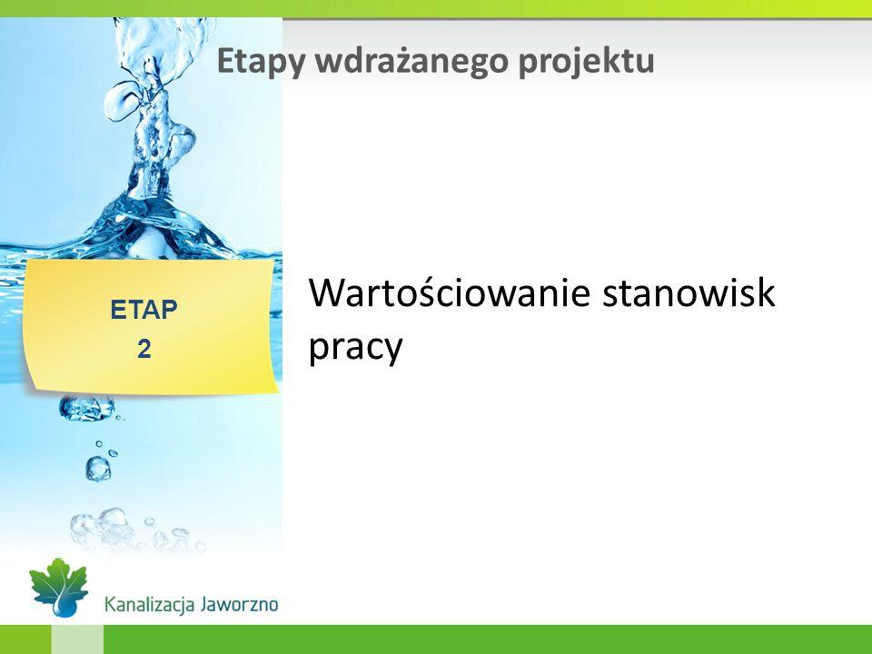 Etapy wdrażanego projektu ETAP 2 Wartościowanie stanowisk pracy