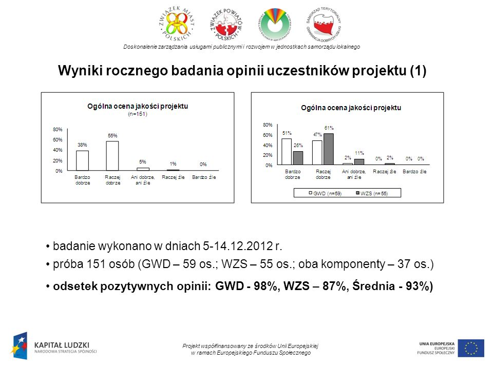Wyniki rocznego badania opinii uczestników projektu (1) Doskonalenie zarządzania usługami publicznymi i rozwojem w jednostkach samorządu lokalnego Pro