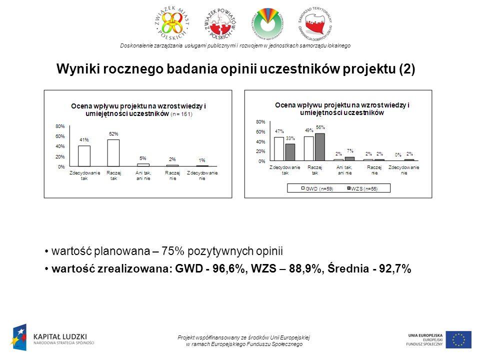Wyniki rocznego badania opinii uczestników projektu (2) Doskonalenie zarządzania usługami publicznymi i rozwojem w jednostkach samorządu lokalnego Pro
