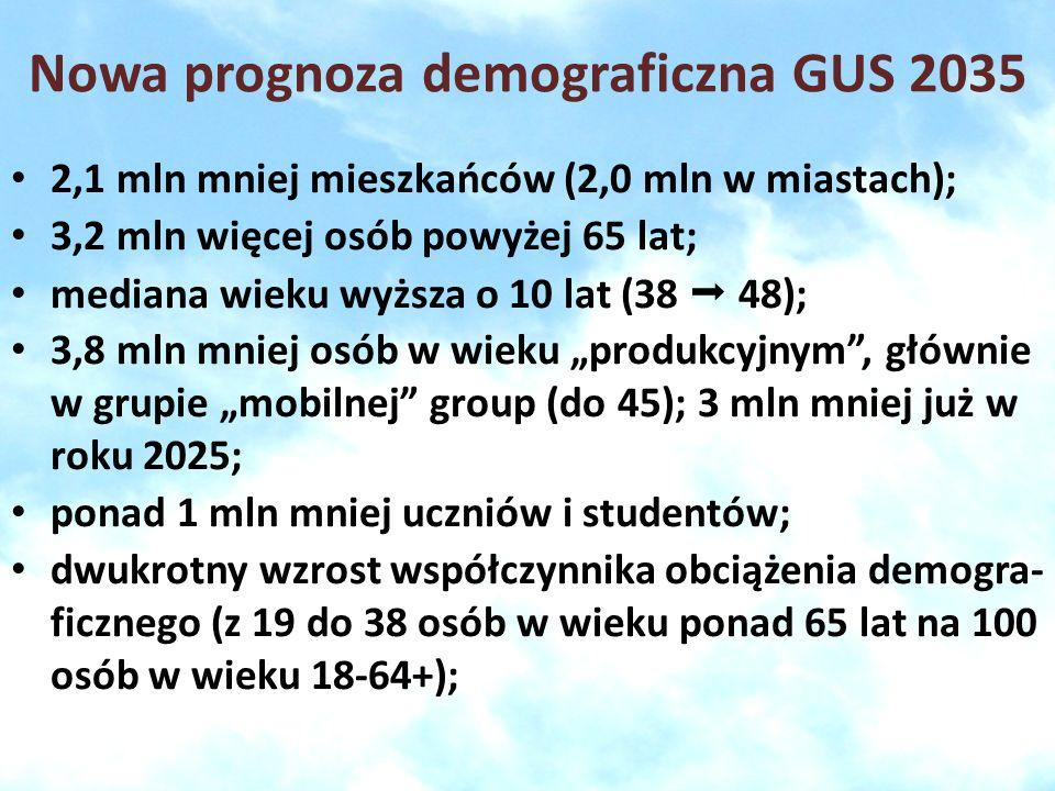 Nowa prognoza demograficzna GUS 2035 2,1 mln mniej mieszkańców (2,0 mln w miastach); 3,2 mln więcej osób powyżej 65 lat; mediana wieku wyższa o 10 lat