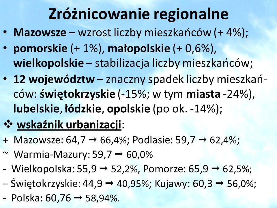 Zróżnicowanie regionalne Mazowsze – wzrost liczby mieszkańców (+ 4%); pomorskie (+ 1%), małopolskie (+ 0,6%), wielkopolskie – stabilizacja liczby mies