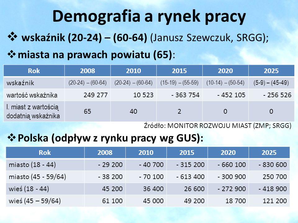 Demografia a rynek pracy wskaźnik (20-24) – (60-64) (Janusz Szewczuk, SRGG); miasta na prawach powiatu (65): Źródło: MONITOR ROZWOJU MIAST (ZMP; SRGG)