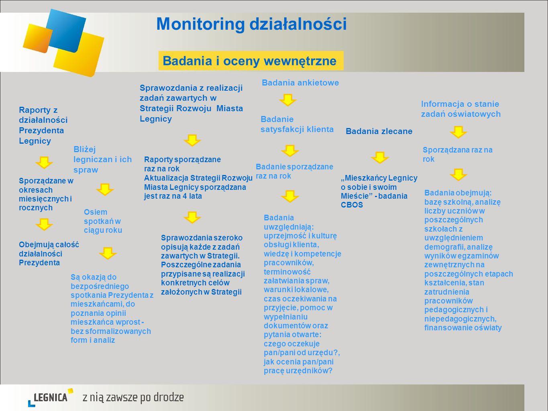 Monitoring działalności Osiem spotkań w ciągu roku Raporty z działalności Prezydenta Legnicy Sporządzane w okresach miesięcznych i rocznych Obejmują c
