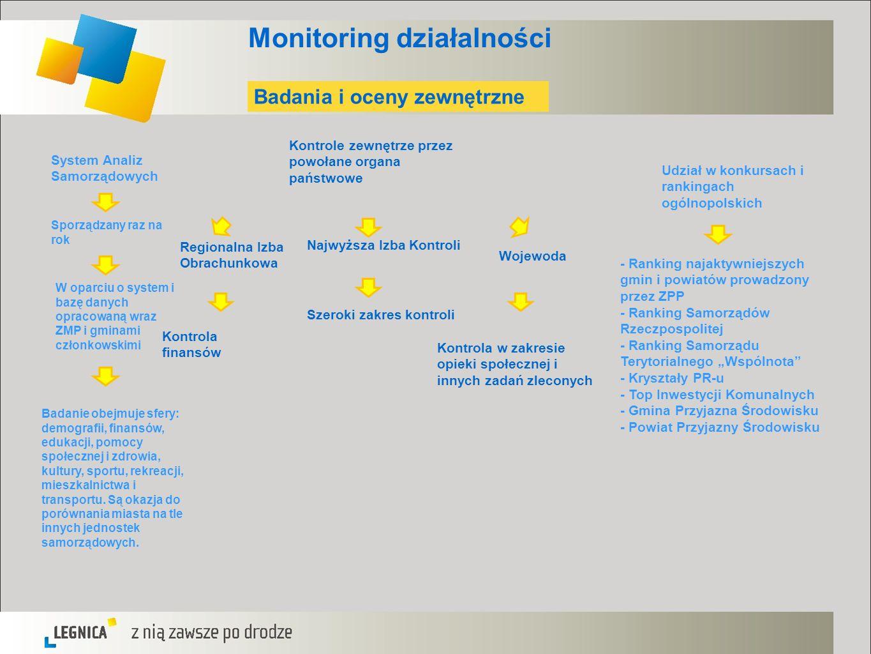 Monitoring działalności System Analiz Samorządowych Sporządzany raz na rok W oparciu o system i bazę danych opracowaną wraz ZMP i gminami członkowskim