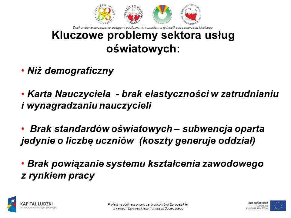 Kluczowe problemy sektora usług oświatowych: Doskonalenie zarządzania usługami publicznymi i rozwojem w jednostkach samorządu lokalnego Projekt współfinansowany ze środków Unii Europejskiej w ramach Europejskiego Funduszu Społecznego Niż demograficzny Karta Nauczyciela - brak elastyczności w zatrudnianiu i wynagradzaniu nauczycieli Brak standardów oświatowych – subwencja oparta jedynie o liczbę uczniów (koszty generuje oddział) Brak powiązanie systemu kształcenia zawodowego z rynkiem pracy