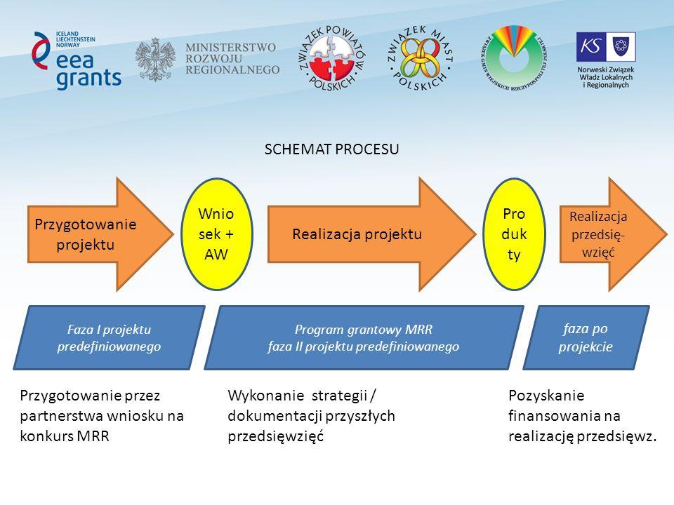 Przygotowanie projektu Faza I projektu predefiniowanego Program grantowy MRR faza II projektu predefiniowanego faza po projekcie Wnio sek + AW Realizacja projektu Pro duk ty Realizacja przedsię- wzięć SCHEMAT PROCESU Przygotowanie przez partnerstwa wniosku na konkurs MRR Wykonanie strategii / dokumentacji przyszłych przedsięwzięć Pozyskanie finansowania na realizację przedsięwz.