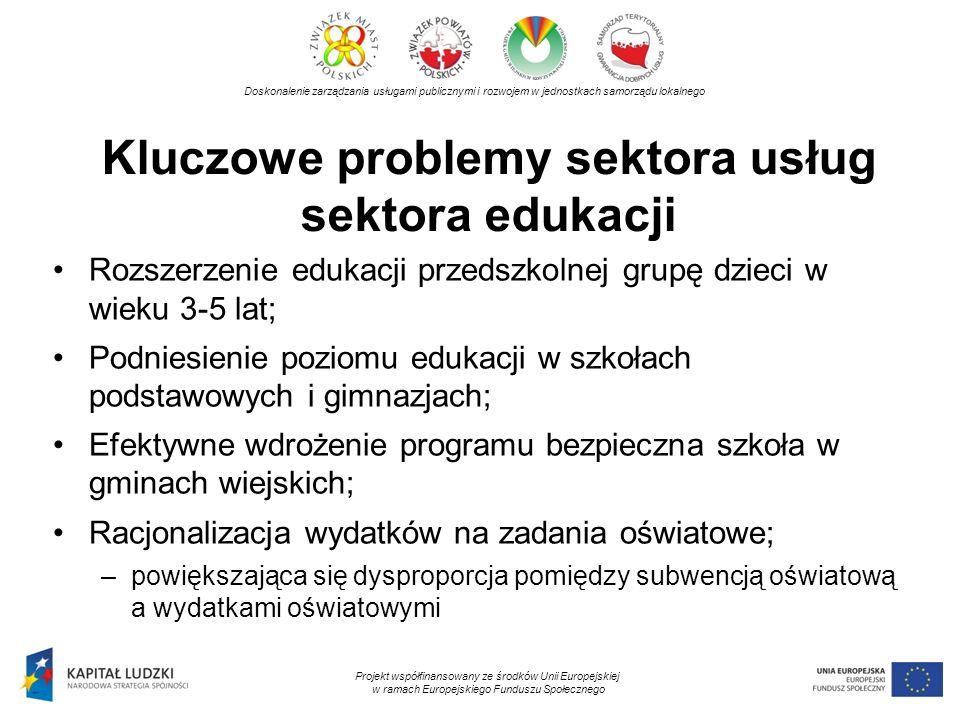 Kluczowe problemy sektora usług sektora edukacji Doskonalenie zarządzania usługami publicznymi i rozwojem w jednostkach samorządu lokalnego Projekt współfinansowany ze środków Unii Europejskiej w ramach Europejskiego Funduszu Społecznego Rozszerzenie edukacji przedszkolnej grupę dzieci w wieku 3-5 lat; Podniesienie poziomu edukacji w szkołach podstawowych i gimnazjach; Efektywne wdrożenie programu bezpieczna szkoła w gminach wiejskich; Racjonalizacja wydatków na zadania oświatowe; –powiększająca się dysproporcja pomiędzy subwencją oświatową a wydatkami oświatowymi